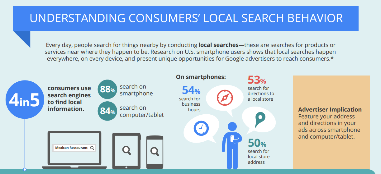 google-local-search-survey