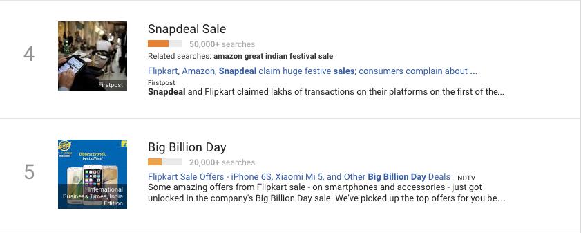 Google Trends Holiday visual Marketing