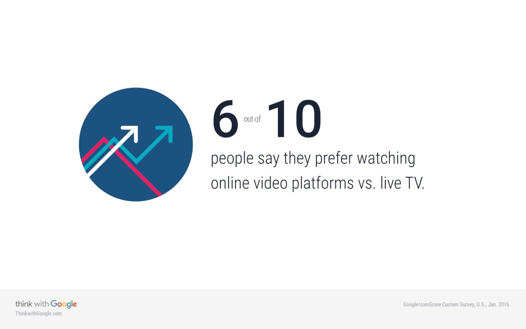 Online Video Vs TV Stat- Think With Google