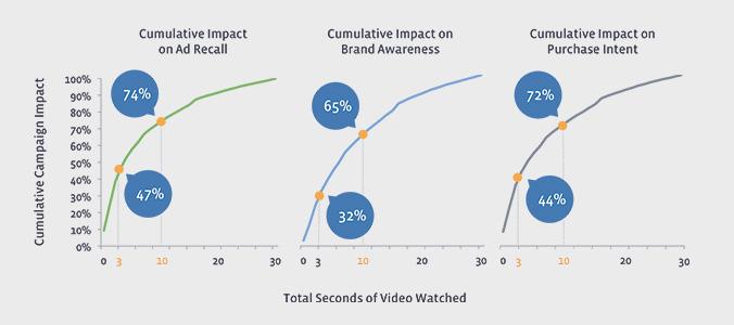 video-recall-nielsen-data-facebook-business