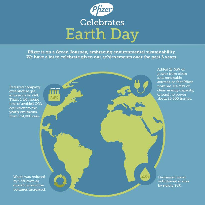 pfizer earth day infographic