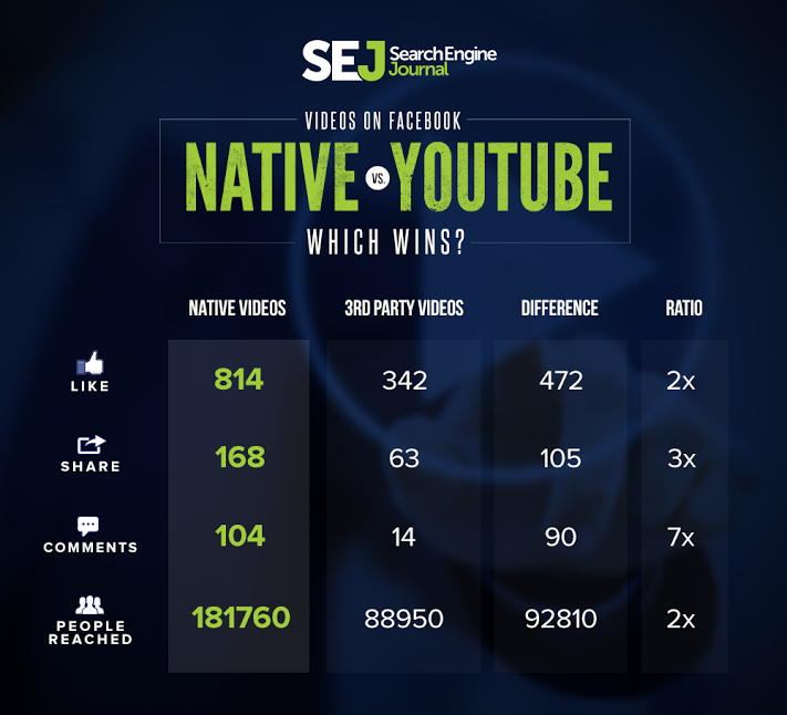 facebook-native-vs-youtube1